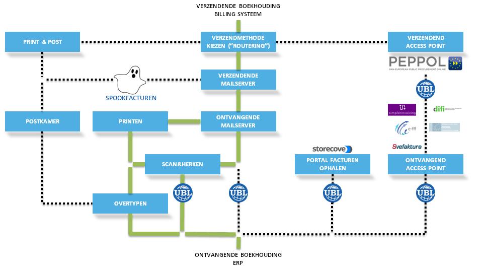 vormvereisten factuur Facturen van PDF naar UBL | Hoe werkt dit? | Lees meer |