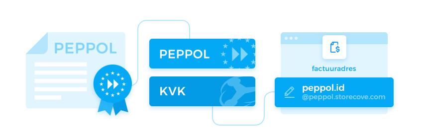 E-facturen sturen en verzenden via Peppol en Storecove