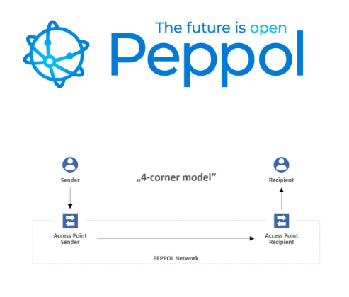The Peppol 4 corner model for senders and ERP software systems