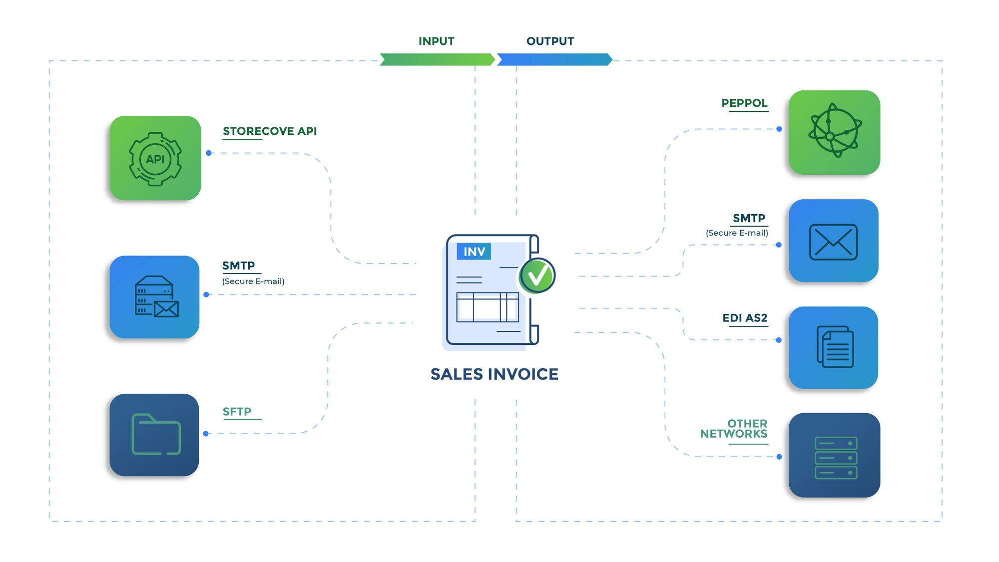 International e-invoicing sales invoices with Storecove